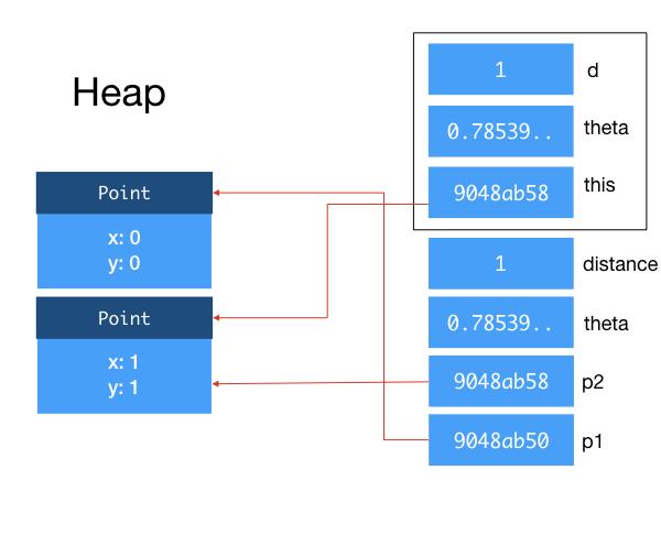 4  Types, Memory, Exception - CS2030 Programming Methodology II